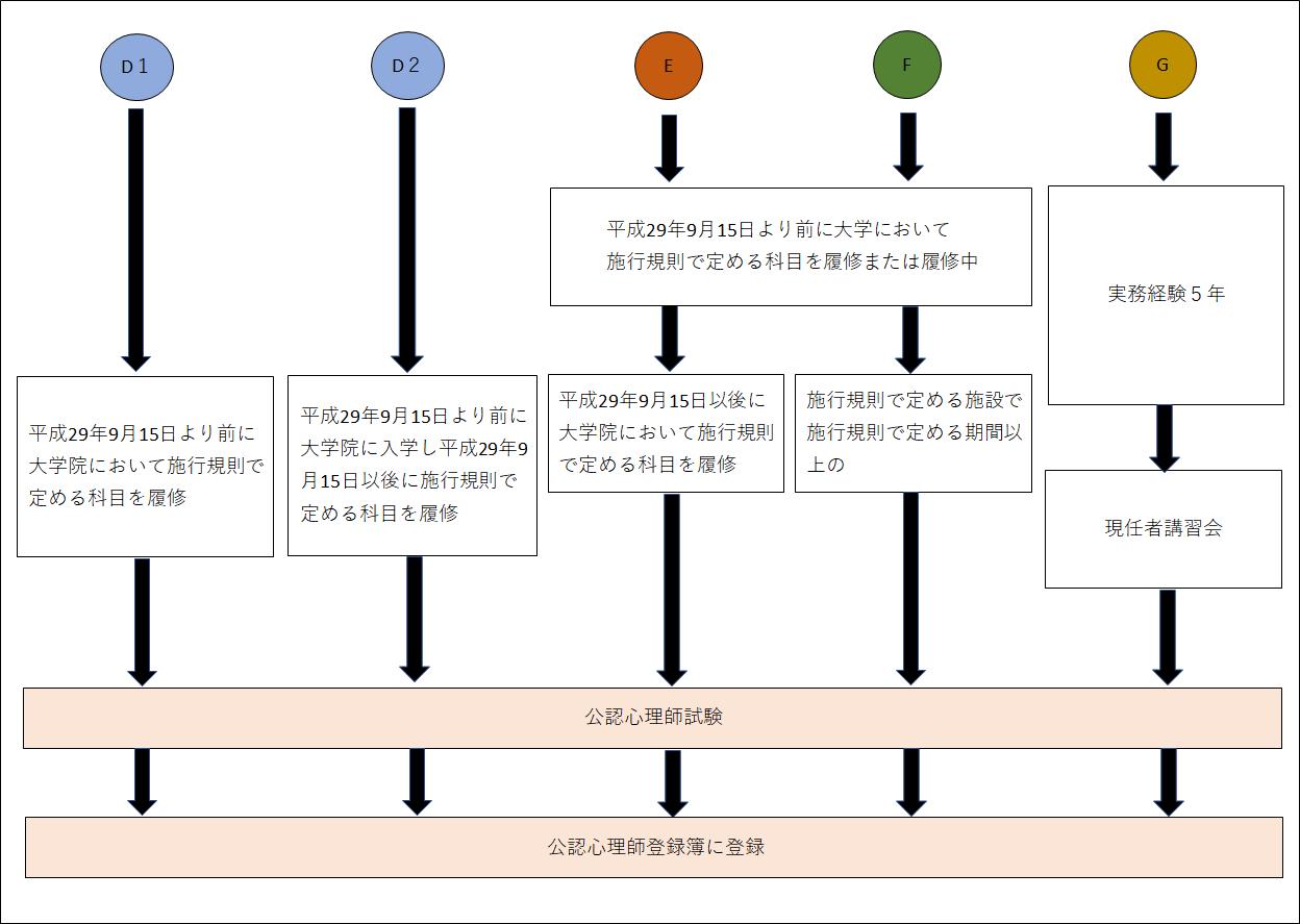 公認心理師の受験資格DEFG