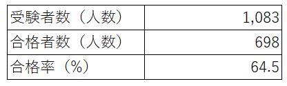 第1回公認心理師試験(追加試験)の受験者数