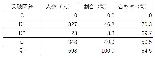 第1回公認心理師試験(追加試験)の区分別の合格率