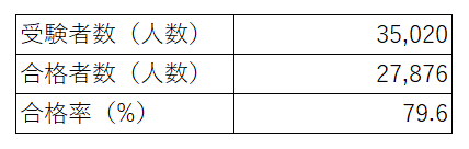 第1回公認心理師試験(2018年9月9日試験)の受験者数