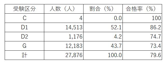 第1回公認心理師試験(2018年9月9日試験)の区分別の合格率