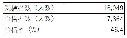 第2回公認心理師試験の受験者数