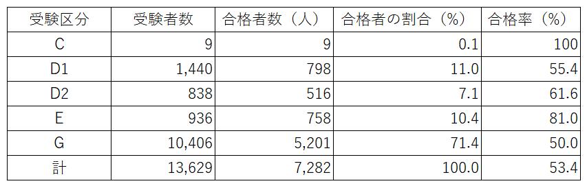 第3回公認心理師試験の受験区分毎の合格率